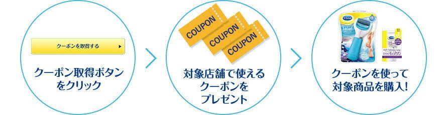 クーポン取得ボタンをクリック>対象店舗で使えるクーポンをプレゼント>クーポンを使って対象商品を購入