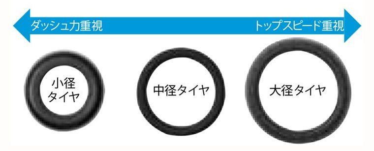 タイヤとモーターの相性