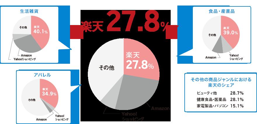 楽天25.6%