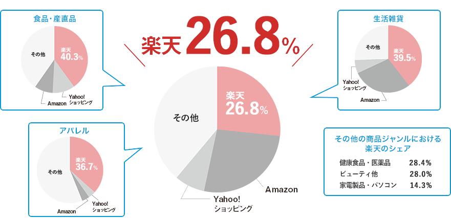 楽天26.8%