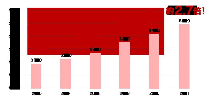 世界のBtoC電子商取引市場規模の推移