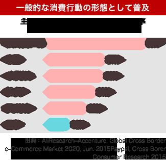 主要国における越境ECの利用経験率