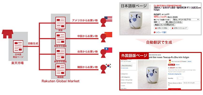 楽天市場なら外国語の商品ページを自動翻訳・自動作成できる!