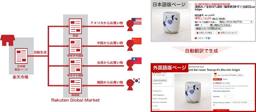日本語版ページ 自動翻訳で生成 外国語版ページ