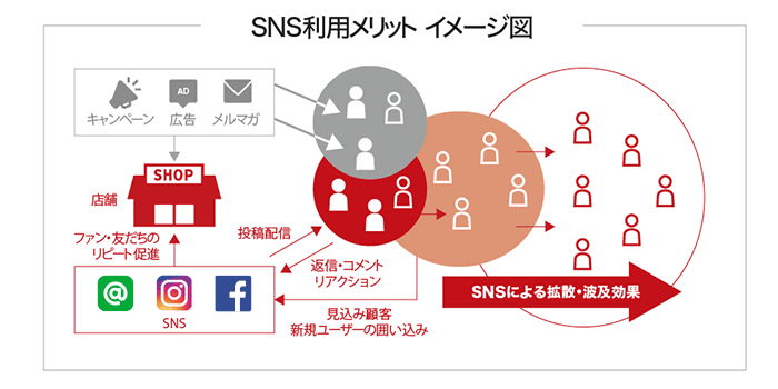SNS利用メリット イメージ図