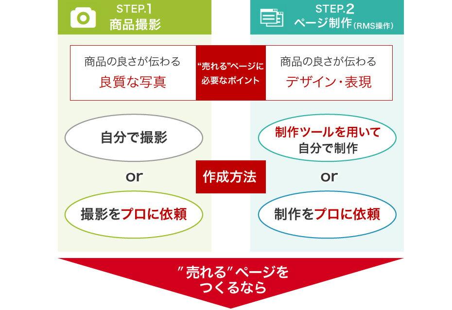 STEP.1  商品撮影  STEP.2 ページ制作(RMS操作)売れるページを作るなら
