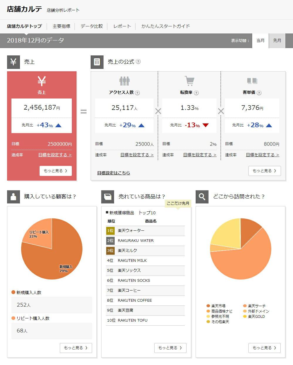 「店舗カルテ」トップ画面