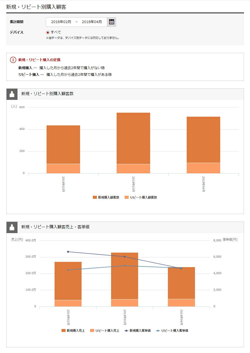 「店舗カルテ」店舗分析レポート:新規・リピート別購入顧客数