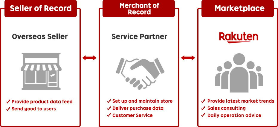 Seller of Record | Merchant of Record | Marketplace