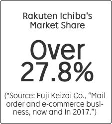 "Rakuten Ichiba's Market Share Over 27.8% (*Source: Fuji Keizai Co., ""Mail order and e-commerce business, now and in 2017."")"