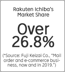 """Rakuten Ichiba's Market Share Over 26.8% (*Source: Fuji Keizai Co., """"Mail order and e-commerce business, now and in 2018."""")"""