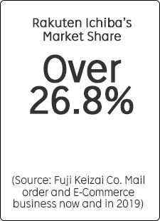 """Rakuten Ichiba's Market Share Over 26.8% (*Source: Fuji Keizai Co., """"Mail order and e-commerce business, now and in 2019."""")"""