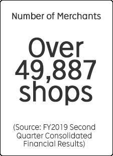 Number of Merchants Over 49,887 Shops
