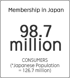 Membership in Japan 98.7 million CONSUMERS(*Japanese Population = 126.7 million)