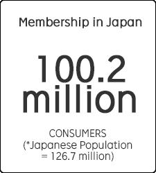 Membership in Japan 100.2 million CONSUMERS(*Japanese Population = 126.7 million)