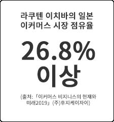 26.8%이상
