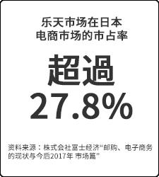超過27.8%