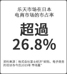 超過26.8%
