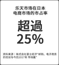 超過25%