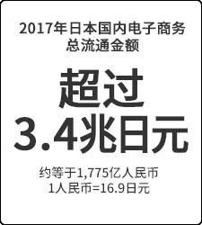 超过3.4兆日元