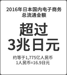 超过3兆日元