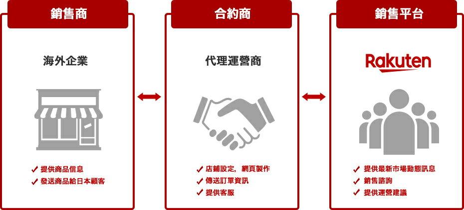 銷售商 | 合約商 | 銷售平台