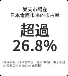 樂天市場在日本電商市場的市占率超過26.8%