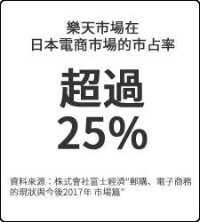 樂天市場在日本電商市場的市占率超過25%