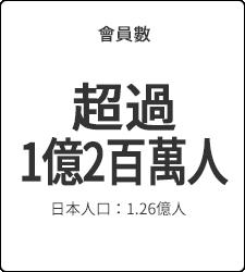 會員數 超過1億2百萬人 日本人口:1.26億人