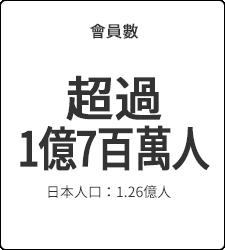 會員數 超過1億7百萬人 日本人口:1.26億人