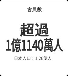 會員數 超過1億1140萬人 日本人口:1.26億人