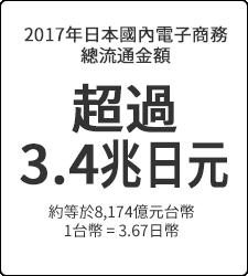 超過 3.4兆日元