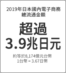 超過 3.9兆日元