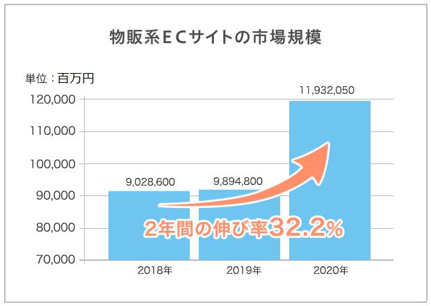 物販系ECサイトの市場規模