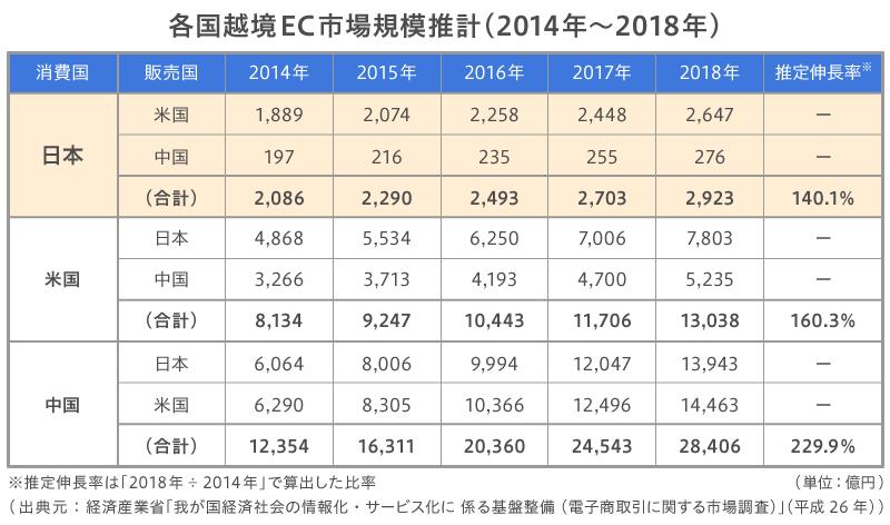 各国越境EC市場規模推計