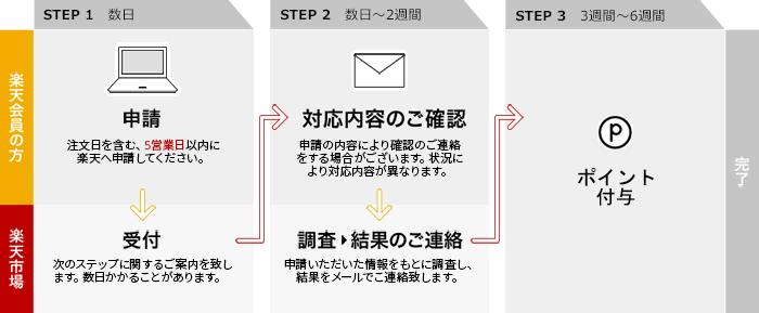 申請から付与までの流れ