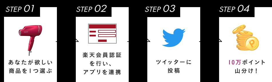 STEP01 あなたが欲しい商品を1つ選ぶ STEP02 楽天会員認証を行い、アプリを連携 STEP03 ツイッターに投稿 STEP04 10万ポイント山分け!