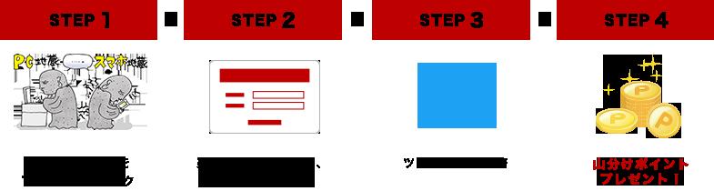 STEP1 共感した選択肢を1つ選んでクリック STEP2 楽天会員認証を行い、アプリを連携 STEP3 ツイッターに投稿 STEP4 山分けポイントプレゼント!