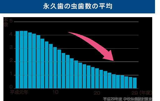 永久歯の虫歯数の平均図(平成29年度学校保健統計調査)