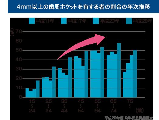 4mm以上の歯周ポケットを有する者の割合の年次推移図