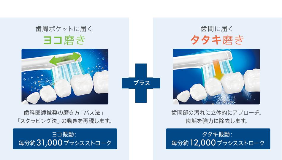 歯周ポケットに届くヨコ磨き 歯科医師推奨の磨き方「バス法」「スクラビング法」の動きを再現します。 ヨコ振動:毎分約31,000ブラシストローク + 歯間に届くタタキ磨き 歯間部の汚れに立体的にアプローチ。歯垢を協力に除去します。 タタキ振動:毎分約12,000ブラシストローク