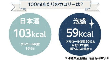 100mlあたりのカロリーは日本酒103kcal 泡盛59kcal