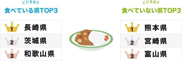 「カレー」食べている?食べていない?ランキング