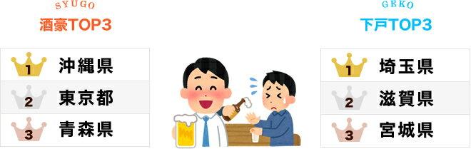 酒豪県は順当に沖縄県、下戸の県は意外なあの県?!