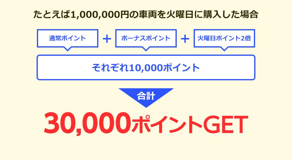 たとえば1,000,000円の車両を火曜日に購入した場合 通常ポイント ボーナスポイント 火曜日ポイント2倍 それぞれ10,000ポイント 合計 30,000ポイントGET