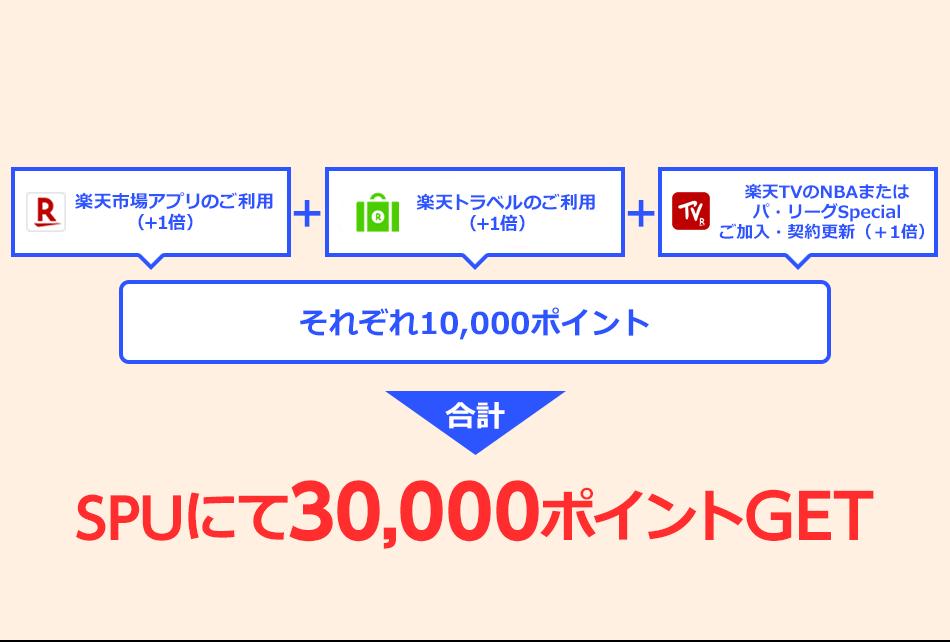 楽天市場アプリのご利用 (+1倍)楽天ブックス・楽天Koboの 月2,000円以上のご利用 (+1倍)楽天トラベルのご利用 (+1倍)それぞれ10,000ポイント 合計 SPUにて30,000ポイントGET