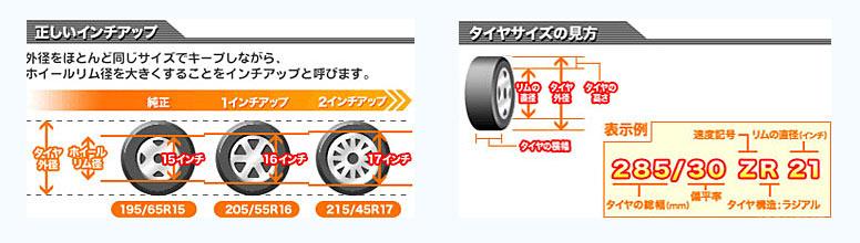 正しいインチアップ タイヤサイズの見方