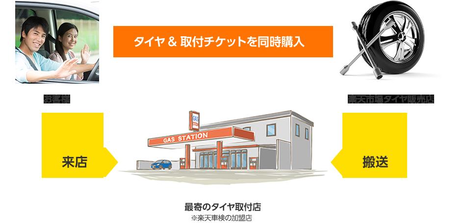 お客様が楽天市場のショップで購入されたタイヤをお近くの取付店へ直送 タイヤの取付までワンストップで提供するサービスです。お客様の取付作業は不要、購入後、プロに取付まで依頼することができます。