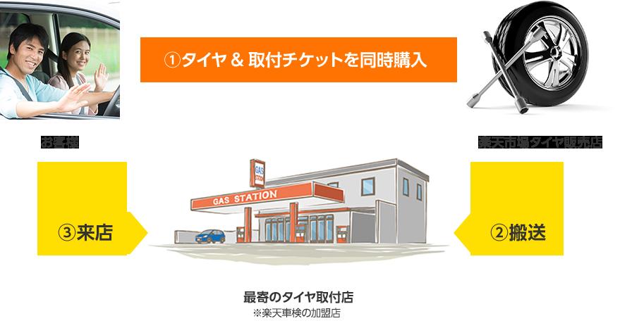 お客様が楽天市場のショップで購入されたタイヤをお近くの取付店へ直 タイヤの取付までワンストップで提供するサービスです。お客様の取付作業は不要です。ご購入後、プロに取付を依頼することができます。