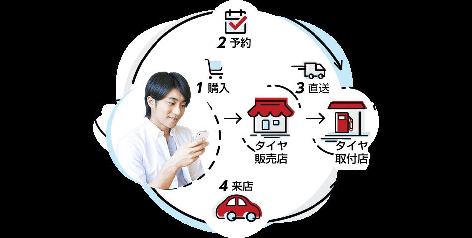 お客様が楽天市場のショップで購入されたタイヤをお近くの取付店へ直 タイヤ交換までワンストップで提供するサービスです。お客様の取付作業は不要です。ご購入後、プロにタイヤ交換を依頼することができます。